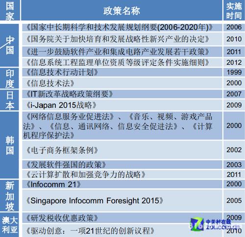 赛迪顾问发布亚洲IT服务产业发展白皮书